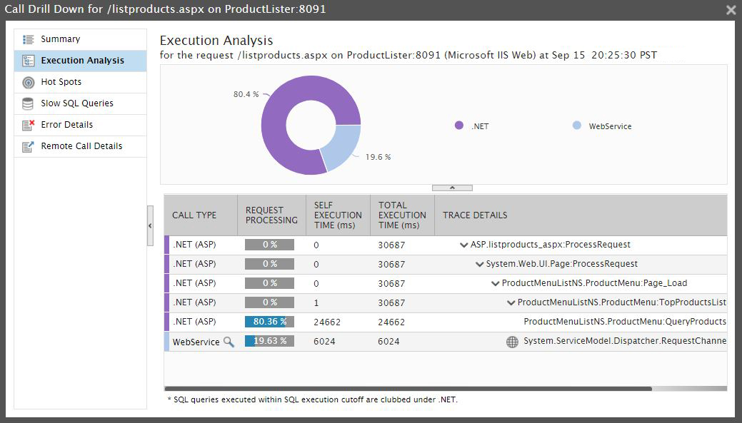 .Net Execution Analysis