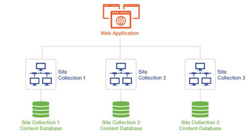 Managing SharePoint Databases