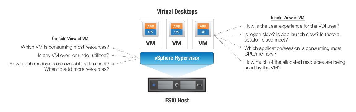 Inside and outside monitoring of vdi