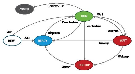 Four states of VM CPU