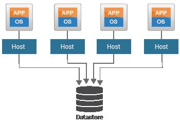 Virtual server and datastore monitoring