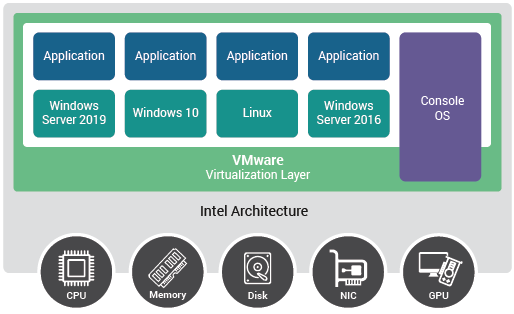 Virtualization management and monitoring within the VMware and vSphere/ESX architecture