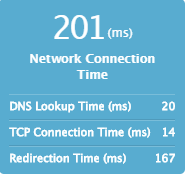 Monitor network connection time