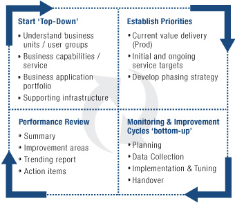 Managing Citrix improvement cycles requires an established plan to review and update monitoring processes