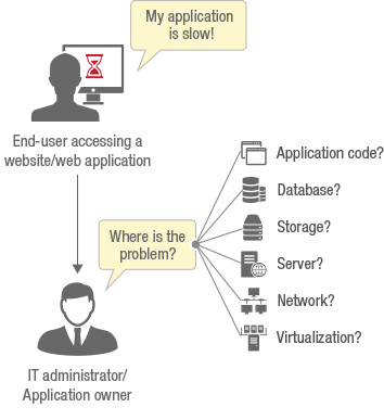 web-application performance monitoring