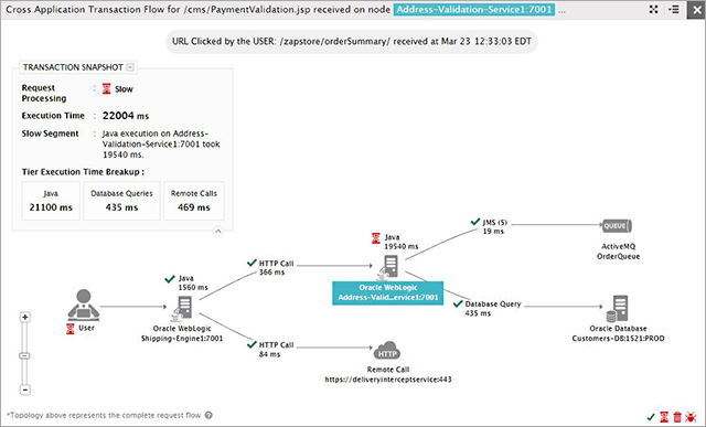 Cross application transaction flow diagram helps visualize and trace the transaction