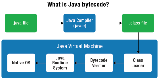 What is Java Bytecode ?