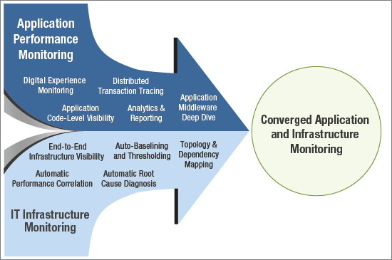 Application Performance Monitoring must work well with IT Infrastructure monitoring.