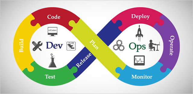 A typical DevOps process consists of these 8 stages
