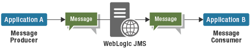 WebLogic Java Message Service (JMS) enables applications to communicate with one another through the exchange of messages.