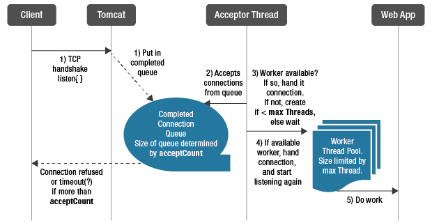 Tomcat request processing is a complex process