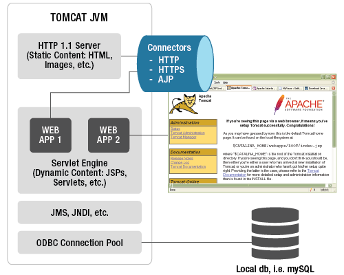 Understanding the architecture of a Tomcat application server is important to knowing where problems can arise
