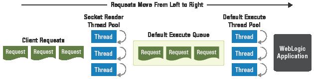WebLogic execute queues can guarantee access to execute threads.