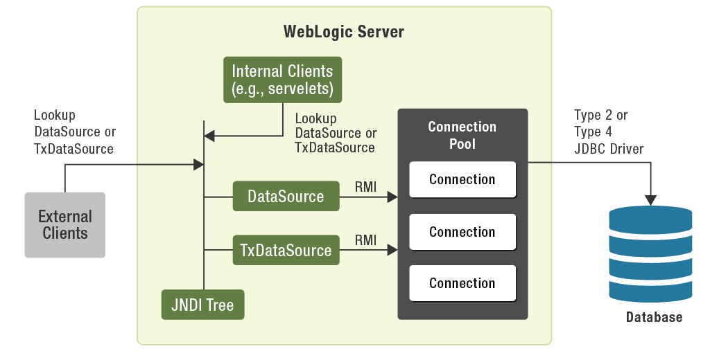 The WebLogic Server cluster option allows administrators to distribute client requests and back-end services among multiple cooperating WebLogic Servers.