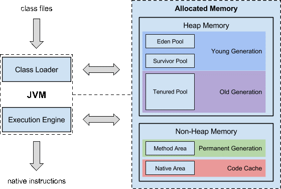 Ensure that there is suffient memory available to each JVM memory pool.