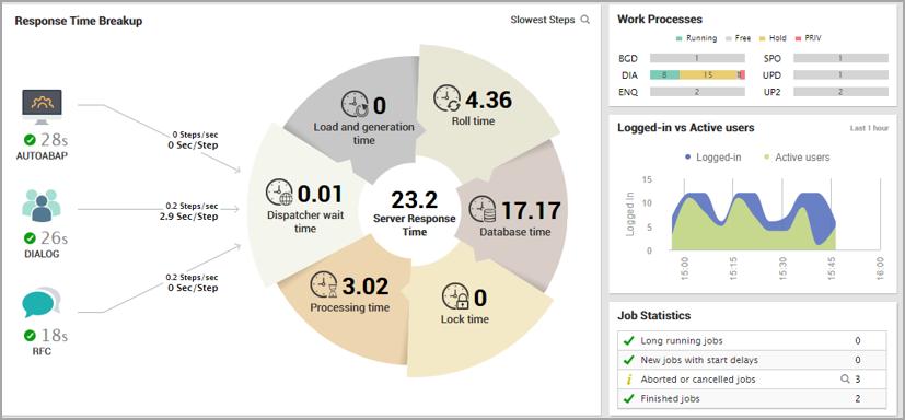 SAP-ABAP-Instance-Dashboard