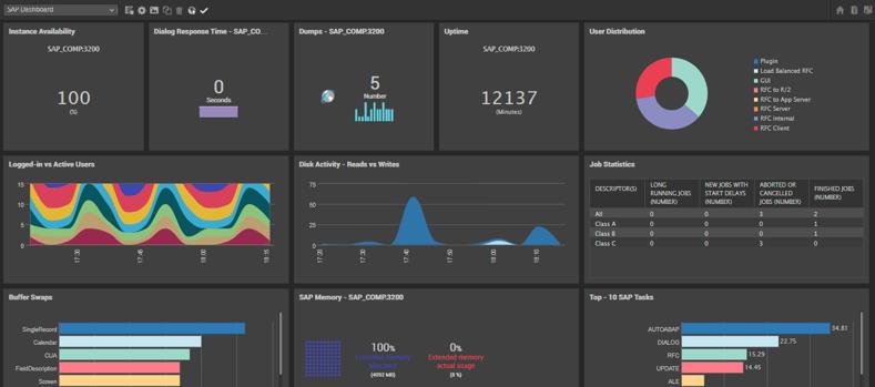 One-Click Monitoring Dashboard in eG Enterprise v7