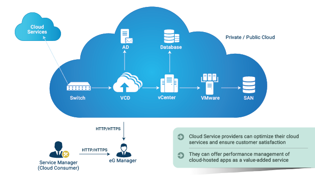 IT performance management for the Cloud