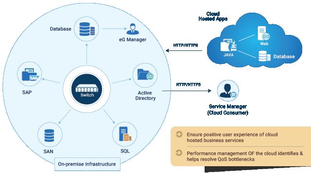 Performance management of the cloud identities helps resolve bottlenecks