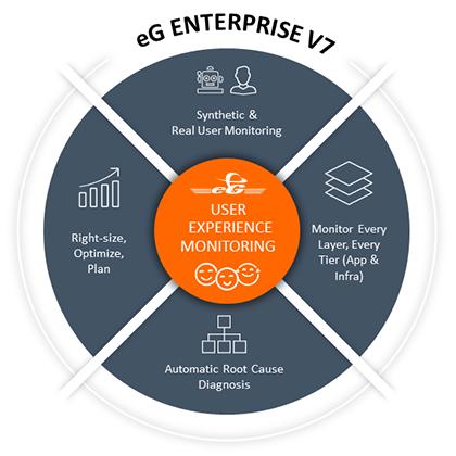 eG Enterprise v7 user experience monitoring