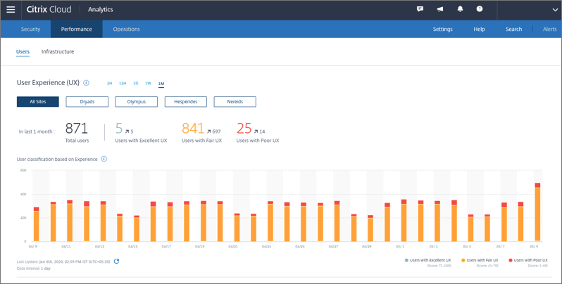 Citrix Cloud monitoring and analytics screen