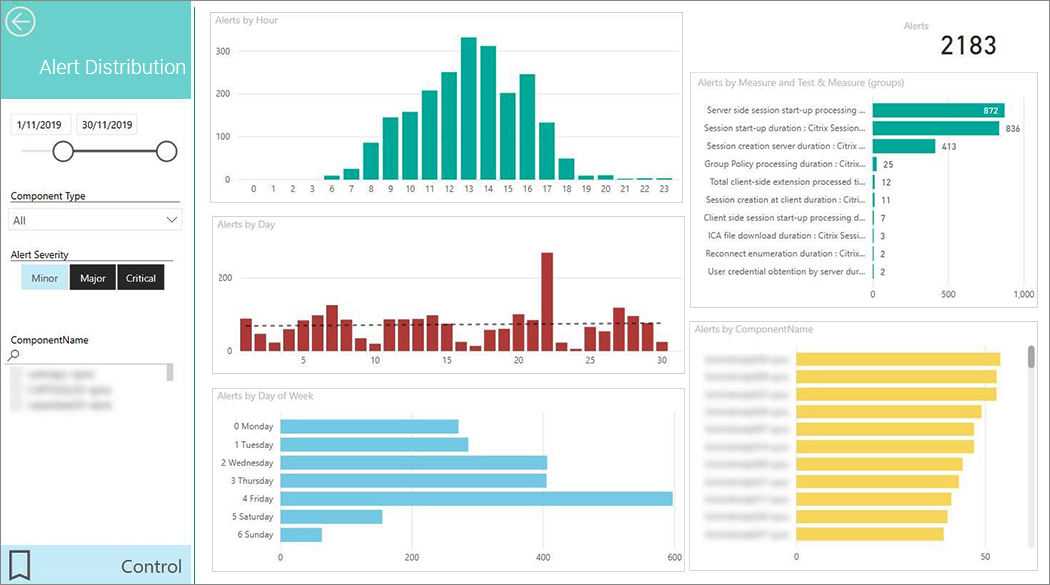 The Alerts Distribution dashboard enables in-depth event analysis