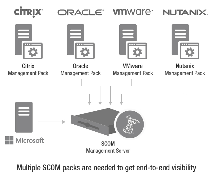 Citrix SCOM User Agents