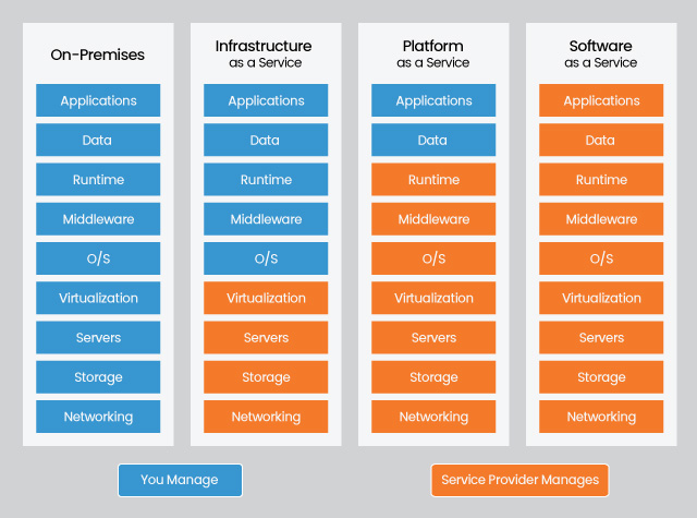 IaaS, PaaS, SaaS models require infrastructure and performance monitoring