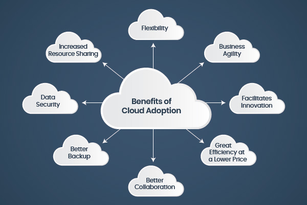 Increased agility and flexibility are but two reasons to move to the cloud