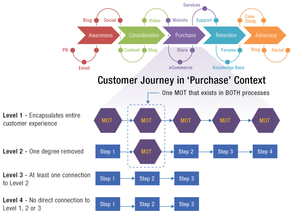 Customer Journey in Purchase Context