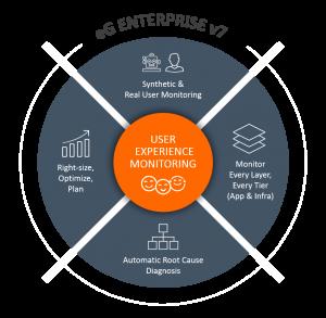 eG Enterprise v7