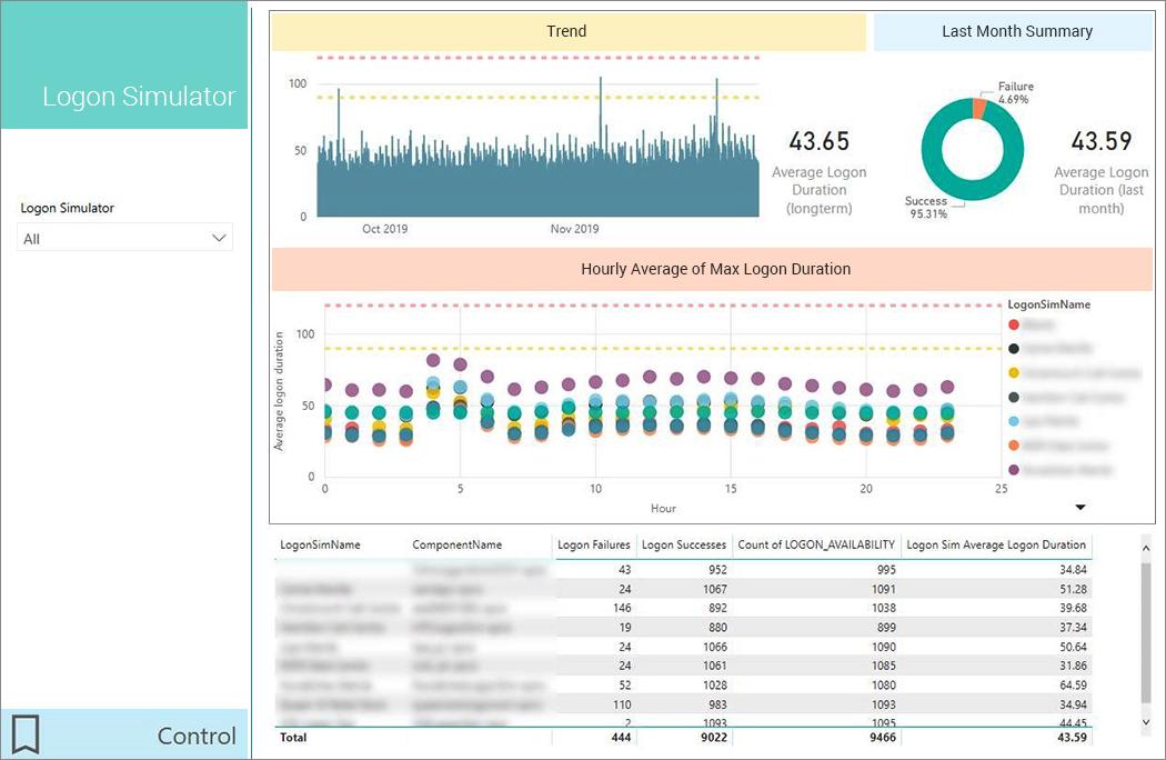 The Logon Simulator provides Power BI logon performance analysis