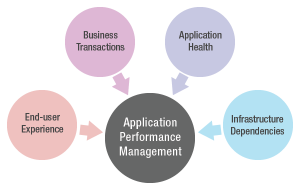 Application Performance Management requires monitoring a number of infrastructure functions.