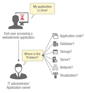 "eG Innovations answers the question ""why is my application slow?"""