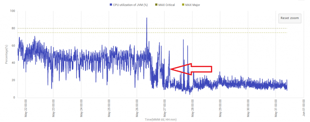 How CPU usage of a Java application reduces when you optimize the code
