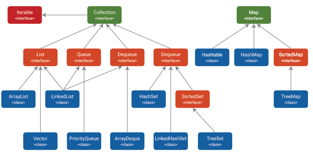 Collection framework hierarchy