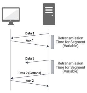 Usual process for monitoring TCP transmissions