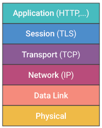 Process for monitoring TCP activity