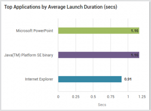 Top applications by average launch duration