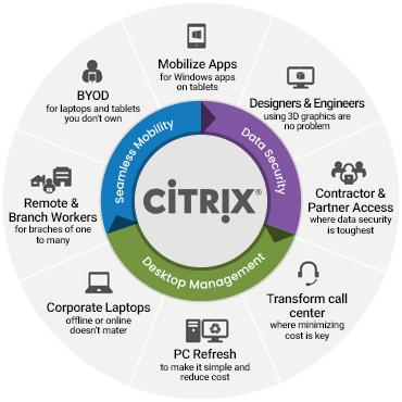 Citrix cloud diagram