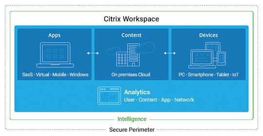 Citrix Digital Workspace diagram