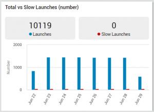 Citrix launch status