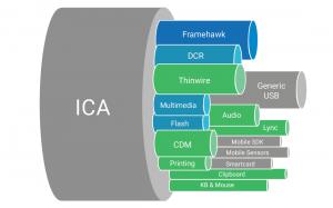 Citrix session latency monitoring