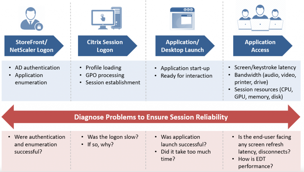 There are many different aspects to monitoring the Citrix user experience.