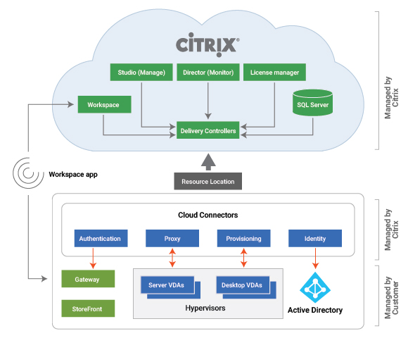 Citrix Cloud Deployment model