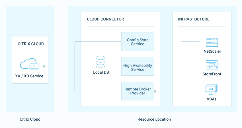 Citrix Cloud resource locations in the cloud and in your infrastructure all impact performance