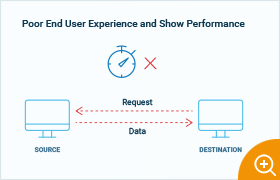 Poor end user experience is often due to slow performance