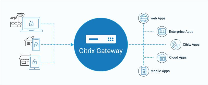 Citrix Gateway