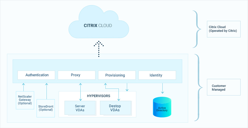 What is Citrix Cloud?