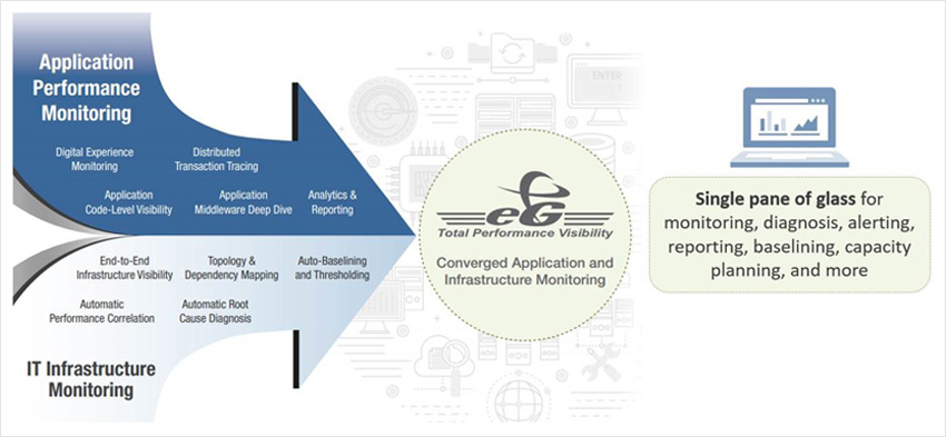 Converged Application and Infrastructure Monitoring